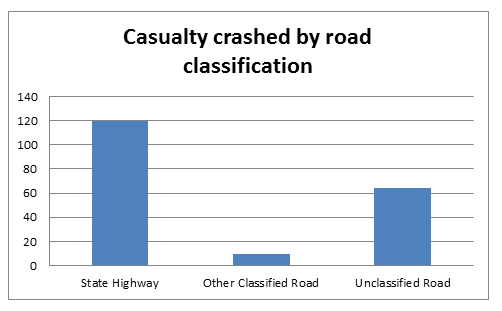 Casualty Crashes by Road Classification