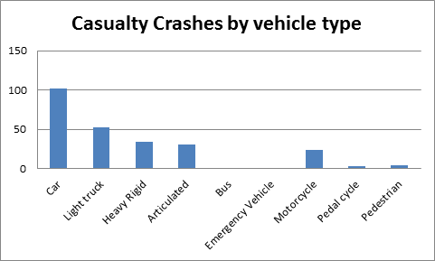 Casualty Crashes by Vehicle Type