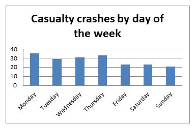 Casualty Crashes by day of the week