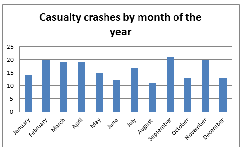 Casualty Crashes by the month of the year
