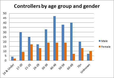 Controllers by age group and gender