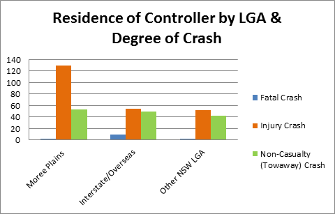 Residence of Controller by LGA and Degree of Crash